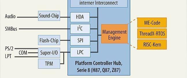 Sicherheitslücke in vielen Intel-Systemen seit 2010